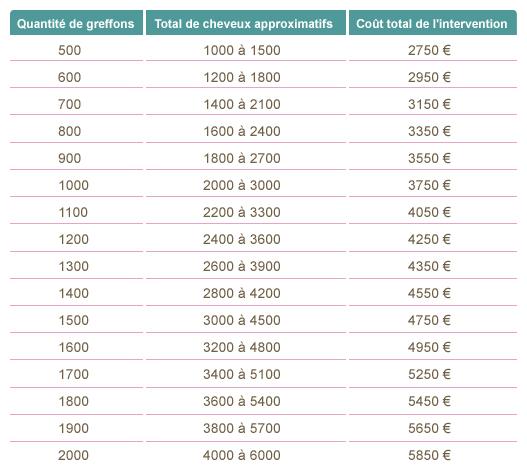Prix greffe cheveu Lille | Cout greffe cheveux